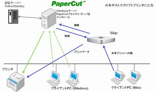 PaperCut_Mac