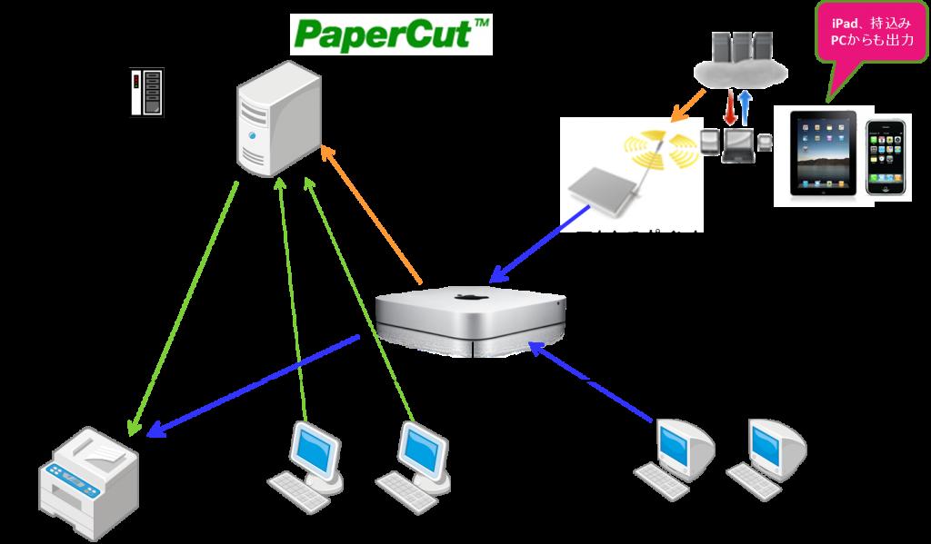 ipadprint2