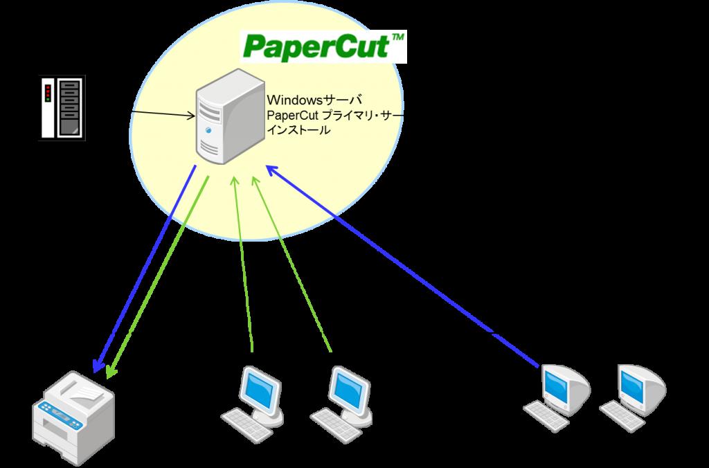 macprint