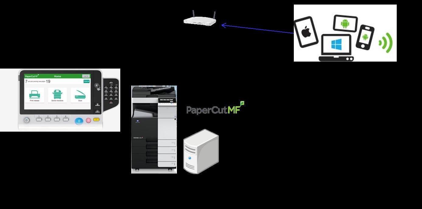 MFP+PaperCut