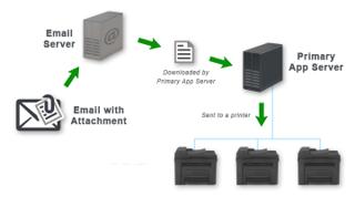 Mail print procedure