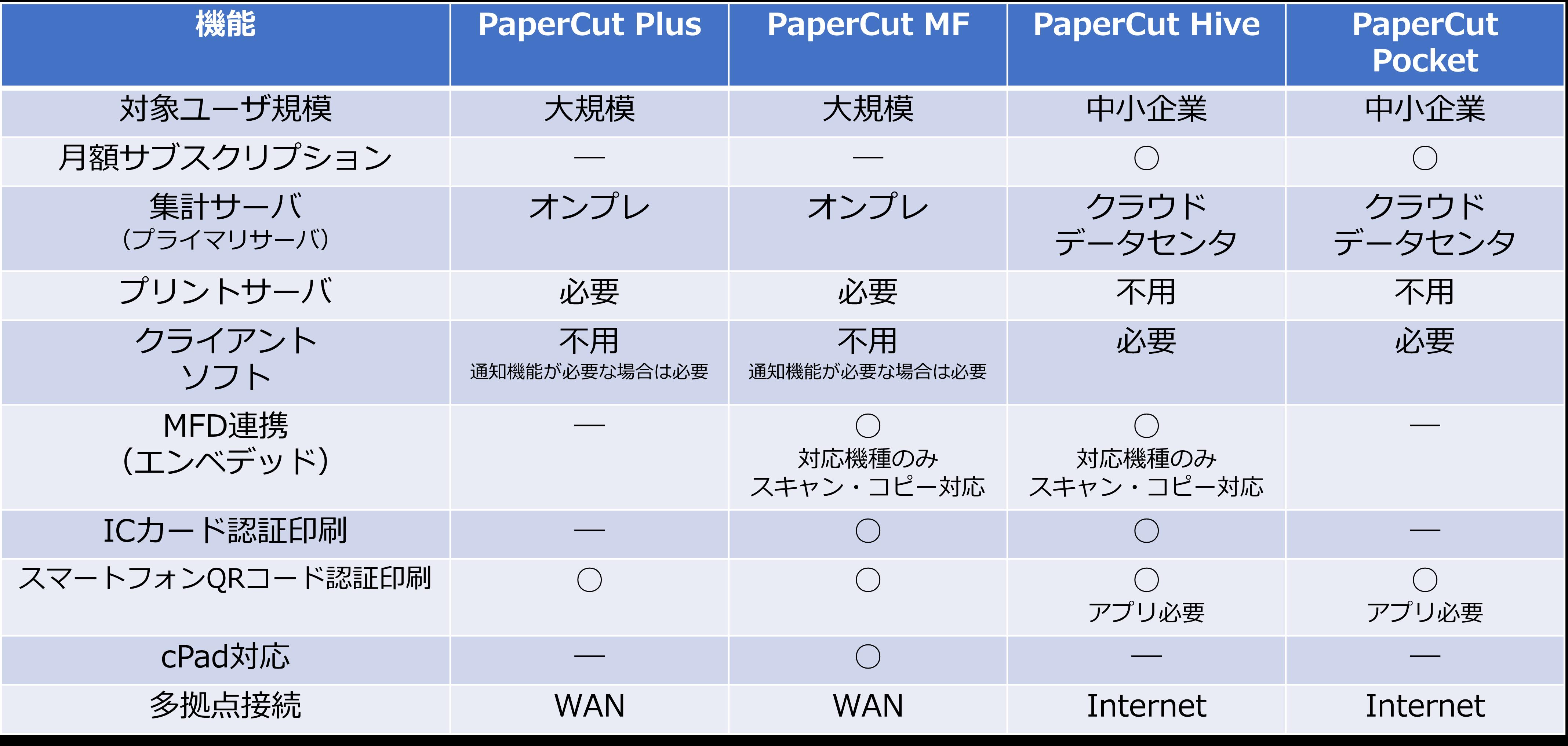 Hive comparison sheet