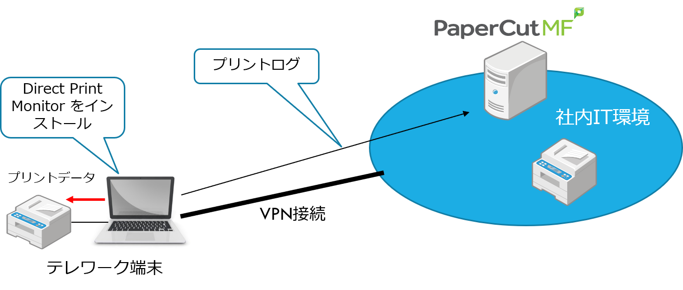 Telework VPN conection